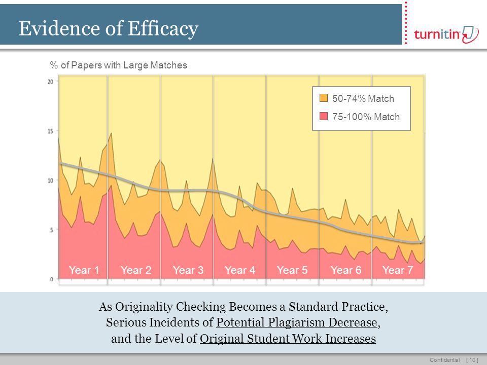 [ 10 ]Confidential Year 1Year 2Year 3Year 4Year 5Year 6Year 7 50-74% Match 75-100% Match Evidence of Efficacy % of Papers with Large Matches As Originality Checking Becomes a Standard Practice, Serious Incidents of Potential Plagiarism Decrease, and the Level of Original Student Work Increases