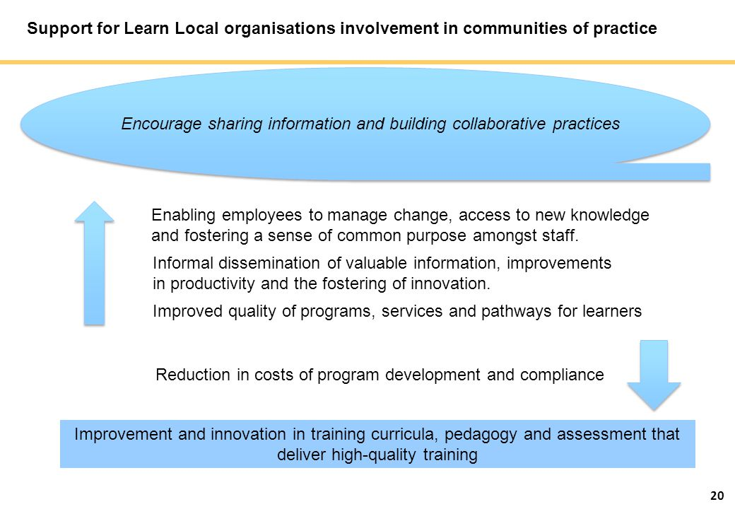 20 Support for Learn Local organisations involvement in communities of practice Improvement and innovation in training curricula, pedagogy and assessm