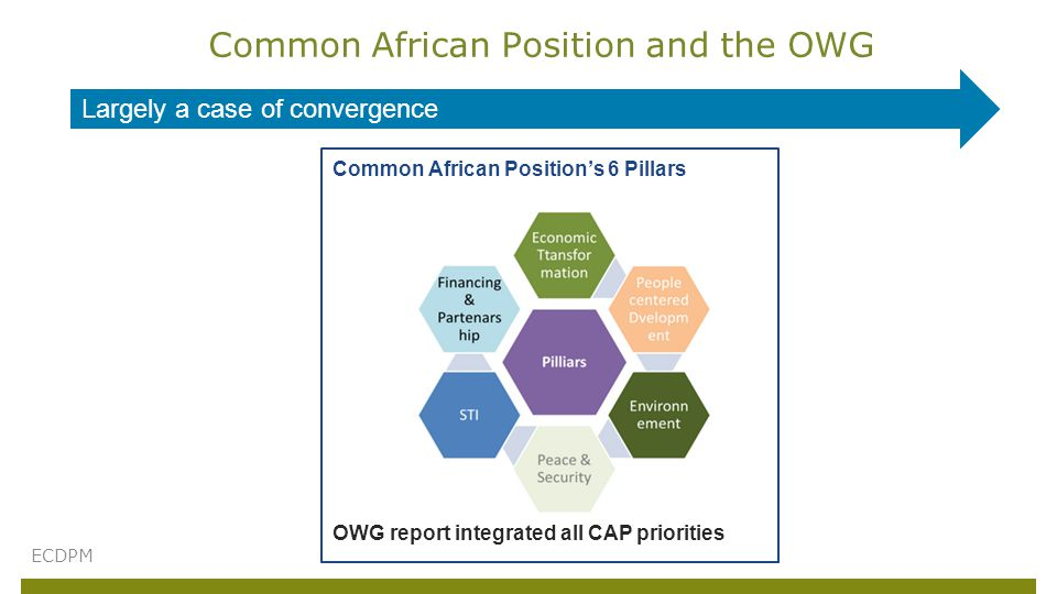 Common African Position and the OWG ECDPM Common African Position's 6 Pillars OWG report integrated all CAP priorities Largely a case of convergence