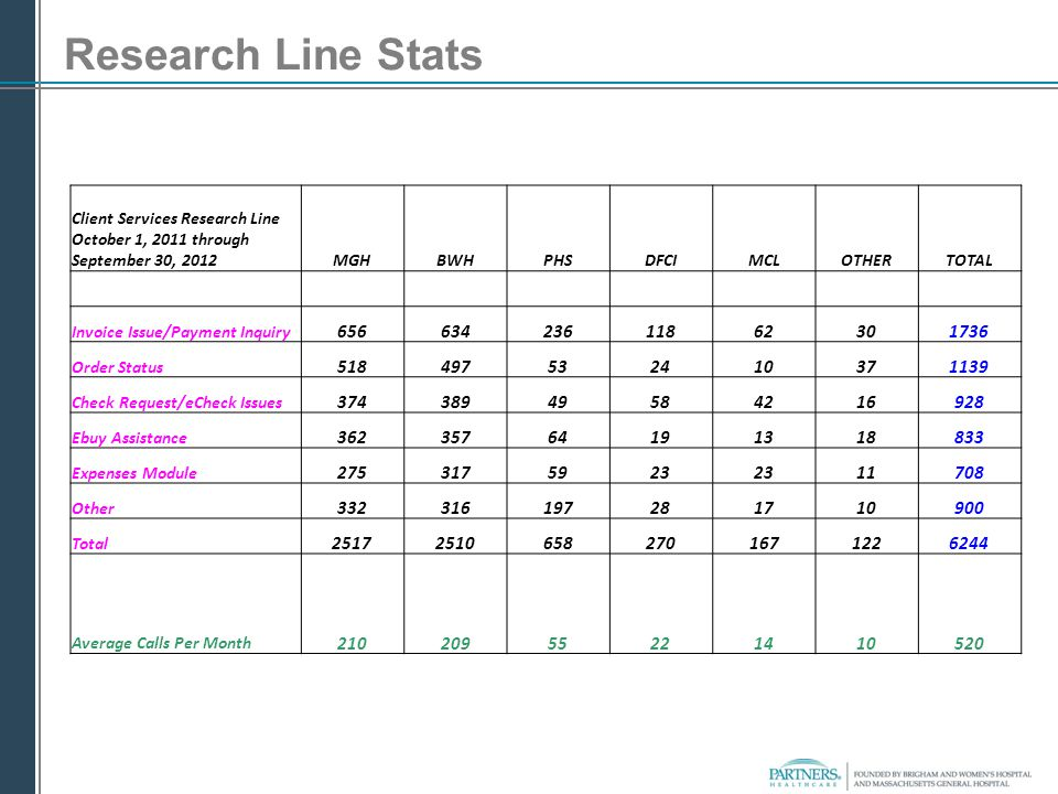 Research Line Stats Client Services Research Line October 1, 2011 through September 30, 2012MGHBWHPHSDFCIMCLOTHERTOTAL Invoice Issue/Payment Inquiry 6
