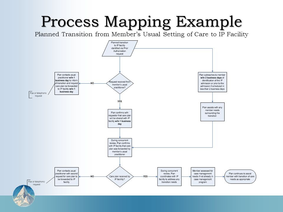 Process Mapping Example Process Mapping Example Planned Transition from Member's Usual Setting of Care to IP Facility