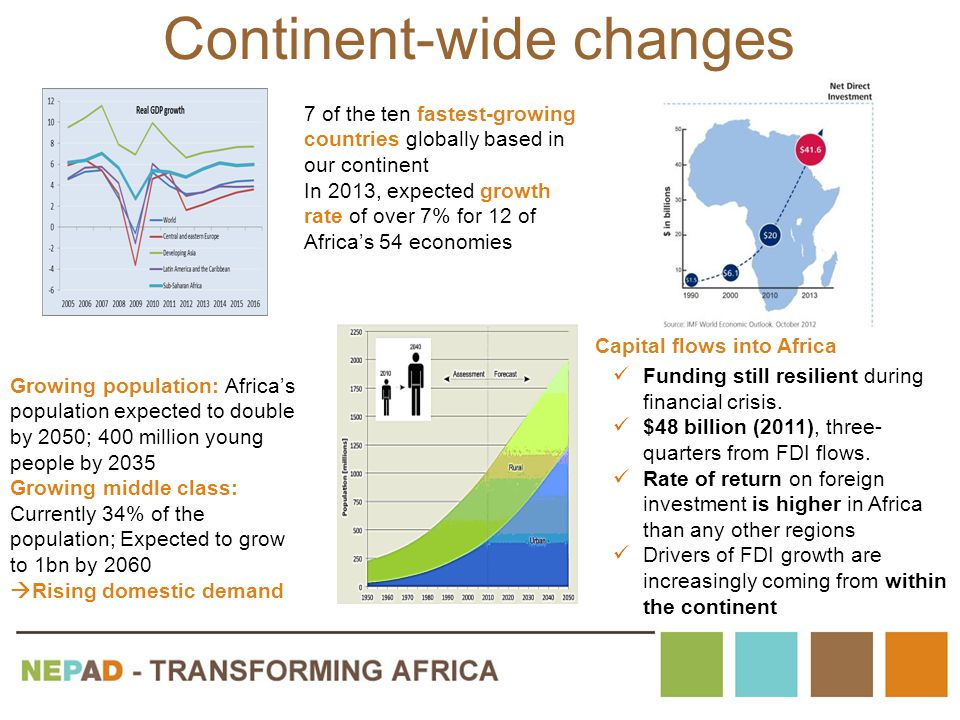 Continent-wide changes 7 of the ten fastest-growing countries globally based in our continent In 2013, expected growth rate of over 7% for 12 of Africa's 54 economies Growing population: Africa's population expected to double by 2050; 400 million young people by 2035 Growing middle class: Currently 34% of the population; Expected to grow to 1bn by 2060  Rising domestic demand Capital flows into Africa Funding still resilient during financial crisis.