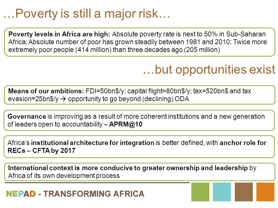 …Poverty is still a major risk… Means of our ambitions: FDI=50bn$/y; capital flight=80bn$/y; tax=520bn$ and tax evasion≈25bn$/y  opportunity to go beyond (declining) ODA Governance is improving as a result of more coherent institutions and a new generation of leaders open to accountability – APRM@10 Africa's institutional architecture for integration is better defined, with anchor role for RECs – CFTA by 2017 International context is more conducive to greater ownership and leadership by Africa of its own development process …but opportunities exist Poverty levels in Africa are high: Absolute poverty rate is next to 50% in Sub-Saharan Africa; Absolute number of poor has grown steadily between 1981 and 2010; Twice more extremely poor people (414 million) than three decades ago (205 million)