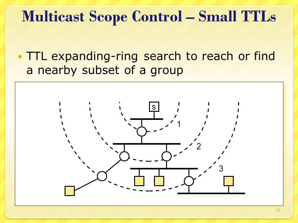 15 Multicast Scope Control – Small TTLs TTL expanding-ring search to reach or find a nearby subset of a group s 1 2 3