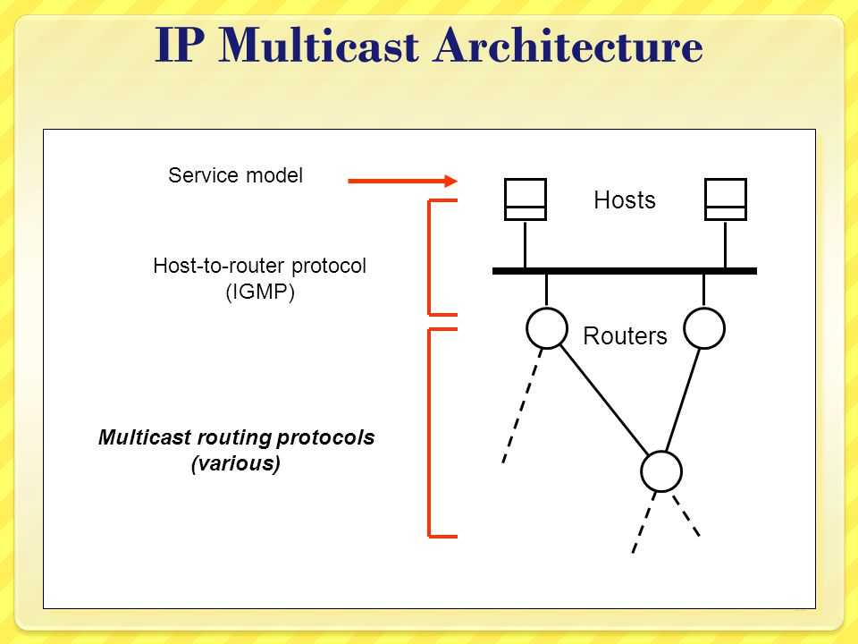 18 IP Multicast Architecture Hosts Routers Service model Host-to-router protocol (IGMP) Multicast routing protocols (various)
