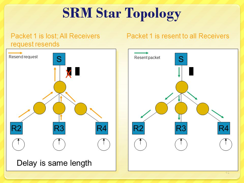 41 SRM Star Topology S R2 21 R3 Packet 1 is lost; All Receivers request resends Packet 1 is resent to all Receivers X R4 Delay is same length S R2 1 R