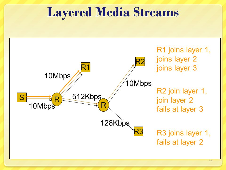 49 Layered Media Streams S R R1 R2 R3 R 10Mbps 512Kbps 128Kbps 10Mbps R3 joins layer 1, fails at layer 2 R2 join layer 1, join layer 2 fails at layer 3 R1 joins layer 1, joins layer 2 joins layer 3