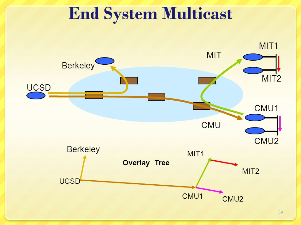 59 End System Multicast MIT1 MIT2 CMU1 CMU2 UCSD MIT1 MIT2 CMU2 Overlay Tree Berkeley CMU1 CMU Berkeley MIT UCSD
