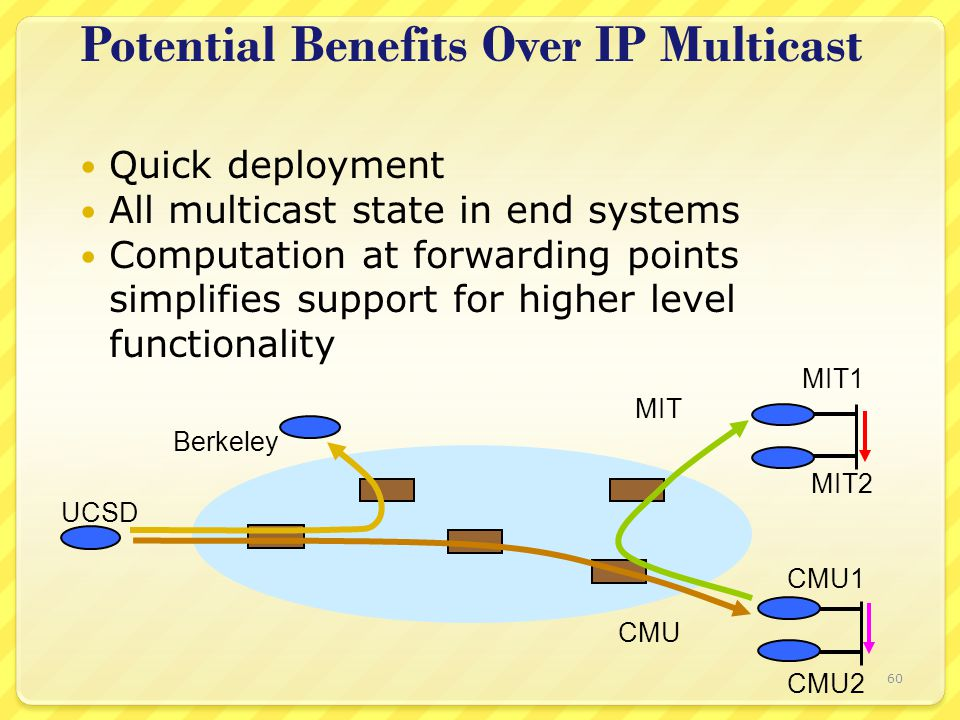 60 Quick deployment All multicast state in end systems Computation at forwarding points simplifies support for higher level functionality Potential Be