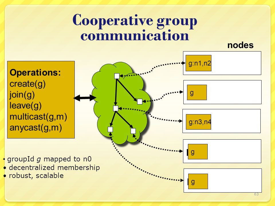 Cooperative group communication n2 n1 n0 g:n1,n2 g:n3,n4 g nodes Operations: create(g) join(g) leave(g) multicast(g,m) anycast(g,m) groupId g mapped t