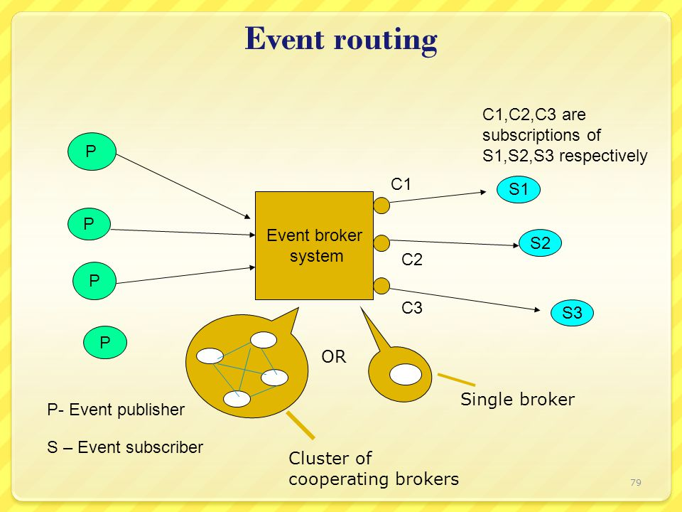 Event routing P P P P Event broker system S1 S2 S3 C1 C2 C3 C1,C2,C3 are subscriptions of S1,S2,S3 respectively P- Event publisher S – Event subscriber Single broker Cluster of cooperating brokers OR 79