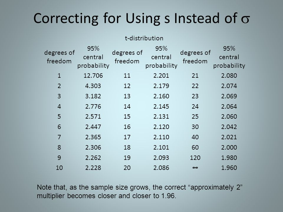 Correcting for Using s Instead of  t-distribution degrees of freedom 95% central probability degrees of freedom 95% central probability degrees of fr