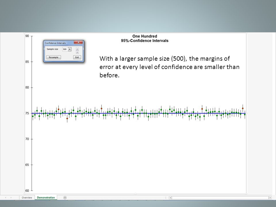 With a larger sample size (500), the margins of error at every level of confidence are smaller than before.