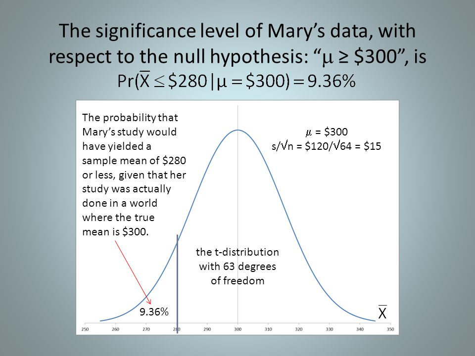 """The significance level of Mary's data, with respect to the null hypothesis: """"  ≥ $300"""", is  = $300 s/  n = $120/  64 = $15 9.36% the t-distributio"""