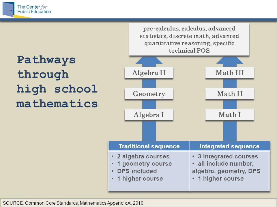 Pathways through high school mathematics SOURCE: Common Core Standards, Mathematics Appendix A, 2010 Algebra II Geometry Algebra I Math III Math II Ma