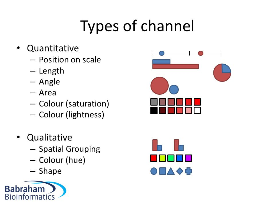 Types of channel Quantitative – Position on scale – Length – Angle – Area – Colour (saturation) – Colour (lightness) Qualitative – Spatial Grouping –
