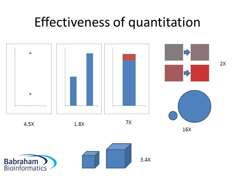 Effectiveness of quantitation 4.5X1.8X 2X 16X 7X 3.4X