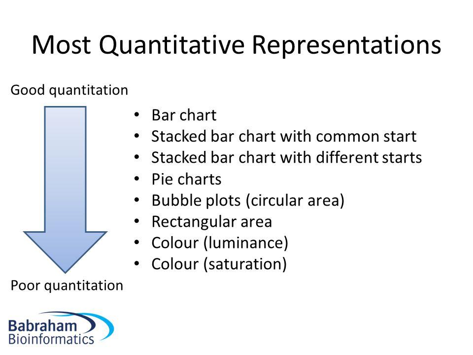 Most Quantitative Representations Bar chart Stacked bar chart with common start Stacked bar chart with different starts Pie charts Bubble plots (circular area) Rectangular area Colour (luminance) Colour (saturation) Good quantitation Poor quantitation
