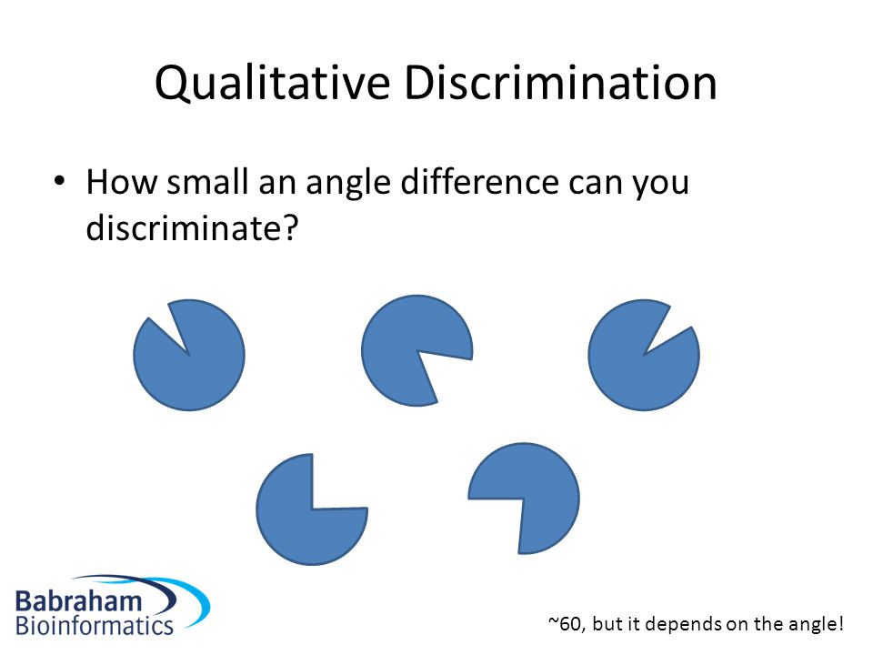 Qualitative Discrimination How small an angle difference can you discriminate? ~60, but it depends on the angle!