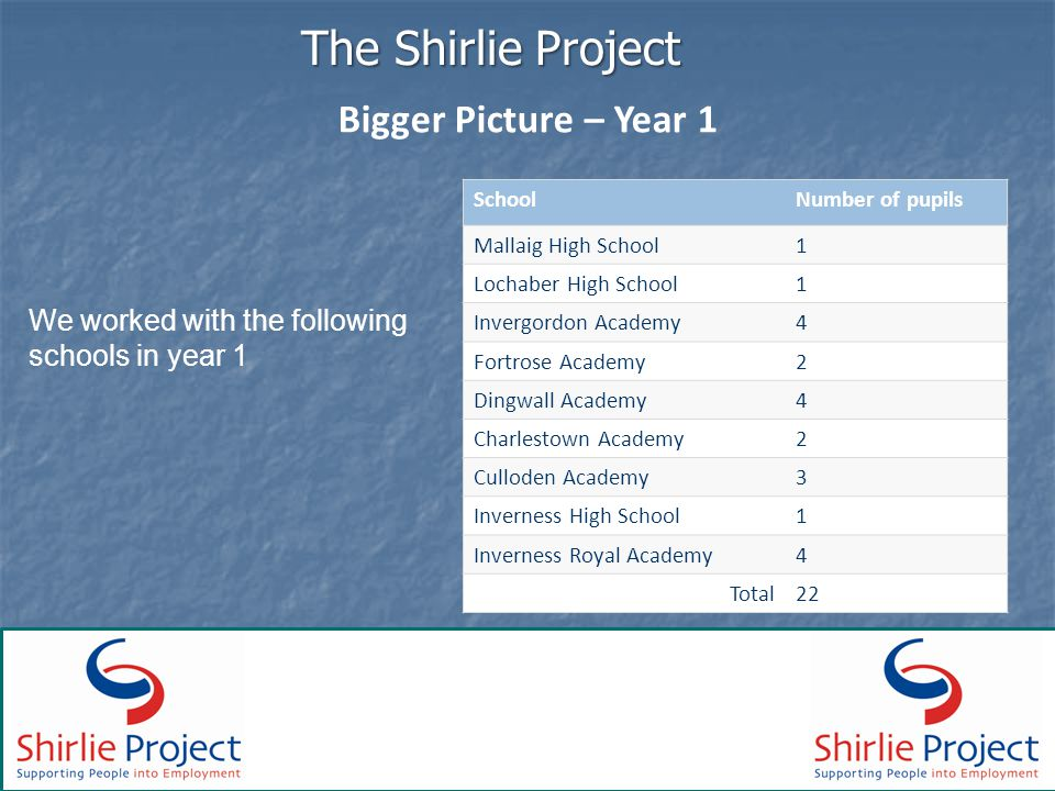 The Shirlie Project Bigger Picture – Year 1 We worked with the following schools in year 1 SchoolNumber of pupils Mallaig High School1 Lochaber High School1 Invergordon Academy4 Fortrose Academy2 Dingwall Academy4 Charlestown Academy2 Culloden Academy3 Inverness High School1 Inverness Royal Academy4 Total22