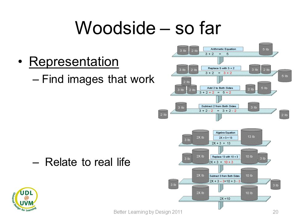 Woodside – so far Representation –Find images that work – Relate to real life 20Better Learning by Design 2011