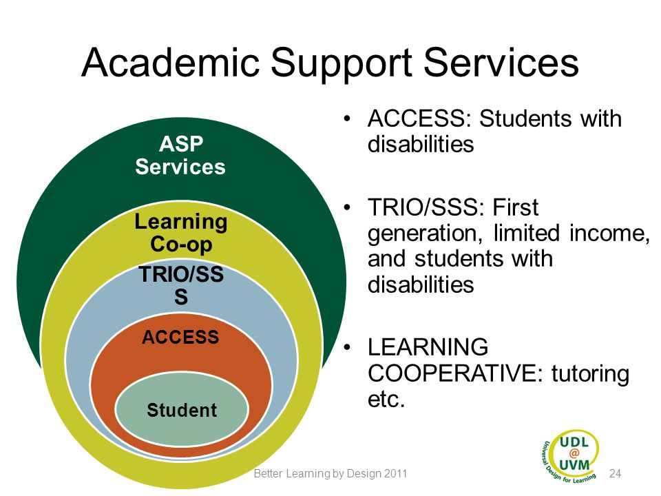 Academic Support Services ASP Services Learning Co-op TRIO/SS S ACCESS Student ACCESS: Students with disabilities TRIO/SSS: First generation, limited