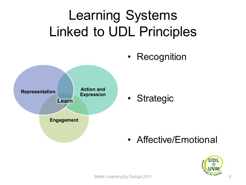 Learning Systems Linked to UDL Principles Recognition Strategic Affective/Emotional 4Better Learning by Design 2011