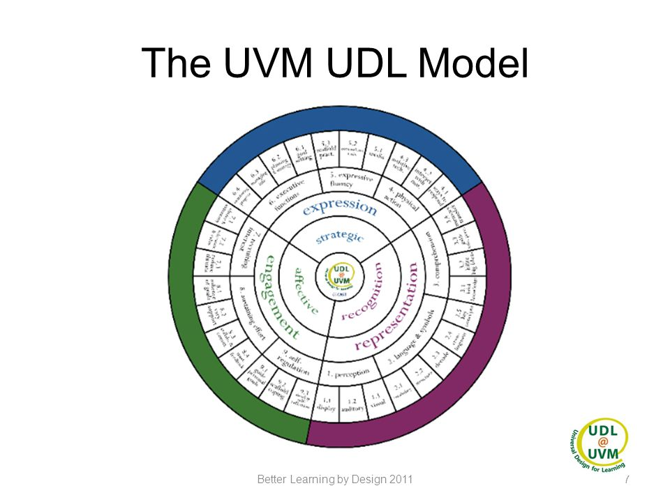 UDL at Woodside Teacher commitment was OK at that point Liked what they saw as a group… but the module still did not relate closely enough to their own work The final assignment relied on using a lesson plan of their own or an example and the Educator Checklist Problem: Teachers thought they were already doing it naturally – why formalize it.