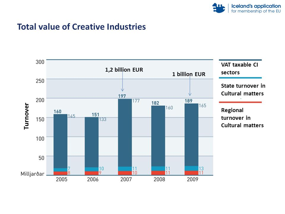 Total value of Creative Industries VAT taxable CI sectors State turnover in Cultural matters Turnover Regional turnover in Cultural matters 1 billion EUR 1,2 billion EUR