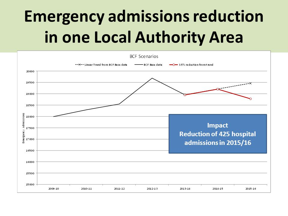 Emergency admissions reduction in one Local Authority Area Impact Reduction of 425 hospital admissions in 2015/16