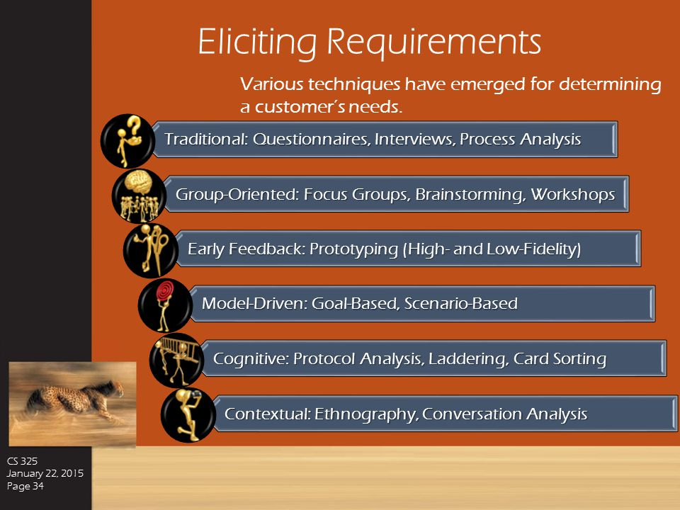 CS 325: Software Engineering January 22, 2015 Software Requirements Elicitation Eliciting Requirements Functional Requirements Non-Functional Requirem