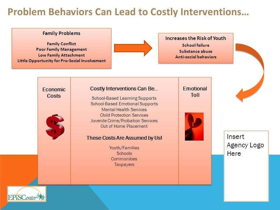 Problem Behaviors Can Lead to Costly Interventions… Problem Behaviors Can Lead to Costly Interventions… Family Problems Family Conflict Poor Family Management Low Family Attachment Little Opportunity for Pro-Social Involvement Family Problems Family Conflict Poor Family Management Low Family Attachment Little Opportunity for Pro-Social Involvement Increases the Risk of Youth School failure Substance abuse Anti-social behaviors Increases the Risk of Youth School failure Substance abuse Anti-social behaviors Insert Agency Logo Here Costly Interventions Can Be… School-Based Learning Supports School-Based Emotional Supports Mental Health Services Child Protection Services Juvenile Crime/Probation Services Out of Home Placement These Costs Are Assumed by Us.