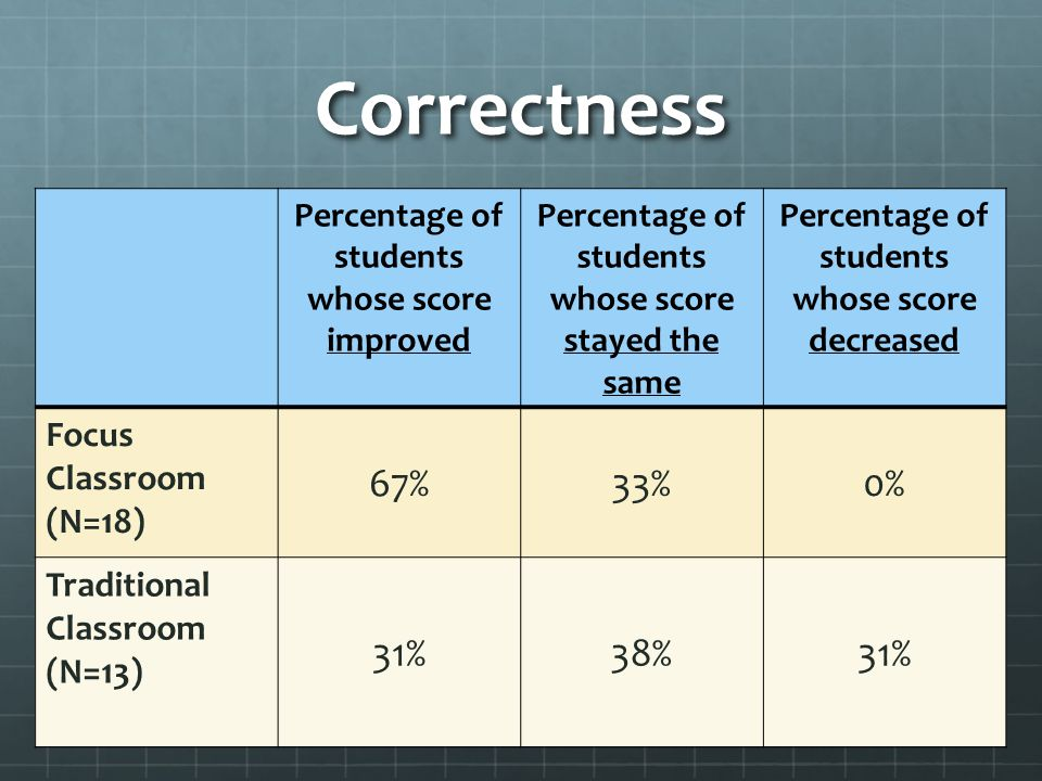 Correctness Percentage of students whose score improved Percentage of students whose score stayed the same Percentage of students whose score decreased Focus Classroom (N=18) 67%33%0% Traditional Classroom (N=13) 31%38%31%