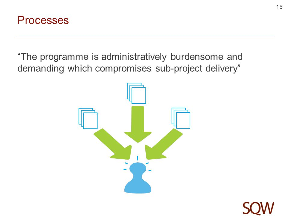 Processes The programme is administratively burdensome and demanding which compromises sub-project delivery 15