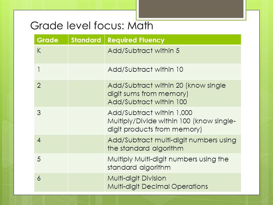 Grade level focus: Math GradeStandardRequired Fluency KAdd/Subtract within 5 1Add/Subtract within 10 2Add/Subtract within 20 (know single digit sums from memory) Add/Subtract within 100 3Add/Subtract within 1,000 Multiply/Divide within 100 (know single- digit products from memory) 4Add/Subtract multi-digit numbers using the standard algorithm 5Multiply Multi-digit numbers using the standard algorithm 6Multi-digit Division Multi-digit Decimal Operations