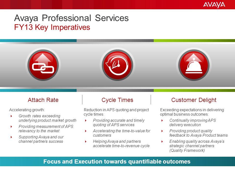 Avaya Professional Services FY13 Key Imperatives Customer DelightCycle TimesAttach Rate Accelerating growth:  Growth rates exceeding underlying product market growth  Providing measurement of APS relevancy to the market  Supporting Avaya and our channel partners success Reduction in APS quoting and project cycle times:  Providing accurate and timely quoting of APS services  Accelerating the time-to-value for customers  Helping Avaya and partners accelerate time-to-revenue cycle Exceeding expectations in delivering optimal business outcomes:  Continually improving APS delivery execution  Providing product quality feedback to Avaya Product teams  Enabling quality across Avaya's strategic channel partners (Quality Framework) Focus and Execution towards quantifiable outcomes