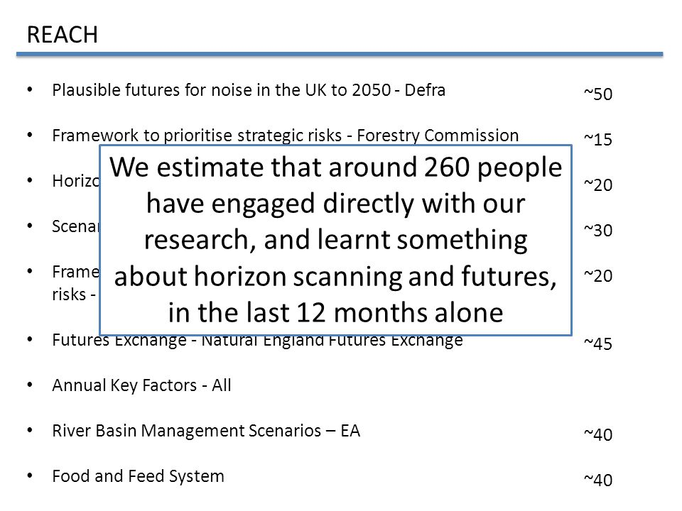 Plausible futures for noise in the UK to 2050 - Defra Framework to prioritise strategic risks - Forestry Commission Horizon scanning workshop - FSA's SSRC Scenario stakeholder engagement - MMO Scenarios Framework to prioritise current and future pest and disease risks - Forestry Commission Futures Exchange - Natural England Futures Exchange Annual Key Factors - All River Basin Management Scenarios – EA Food and Feed System REACH ~50 ~15 ~20 ~30 ~20 ~45 ~40 We estimate that around 260 people have engaged directly with our research, and learnt something about horizon scanning and futures, in the last 12 months alone