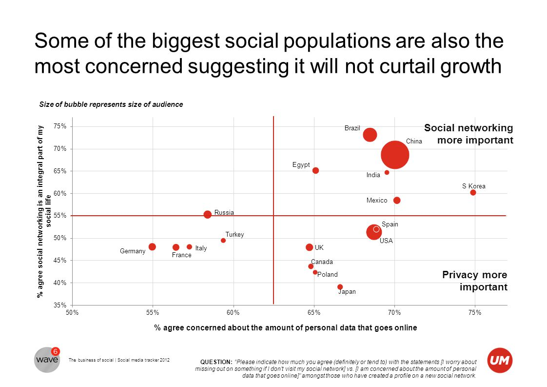 The business of social | Social media tracker 2012 Some of the biggest social populations are also the most concerned suggesting it will not curtail g