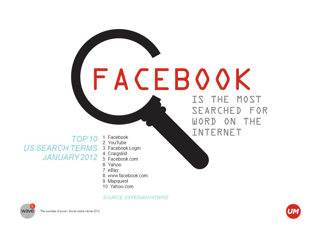 The business of social | Social media tracker 2012 FACEBOOK IS THE MOST SEARCHED FOR WORD ON THE INTERNET 1. Facebook 2. YouTube 3. Facebook Login 4.