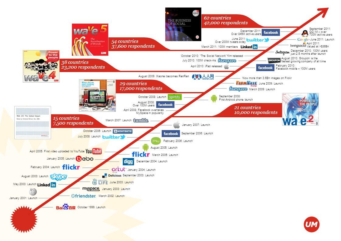 The business of social | Social media tracker 2012 15 countries 7,500 respondents 21 countries 10,000 respondents 29 countries 17,000 respondents 38 c