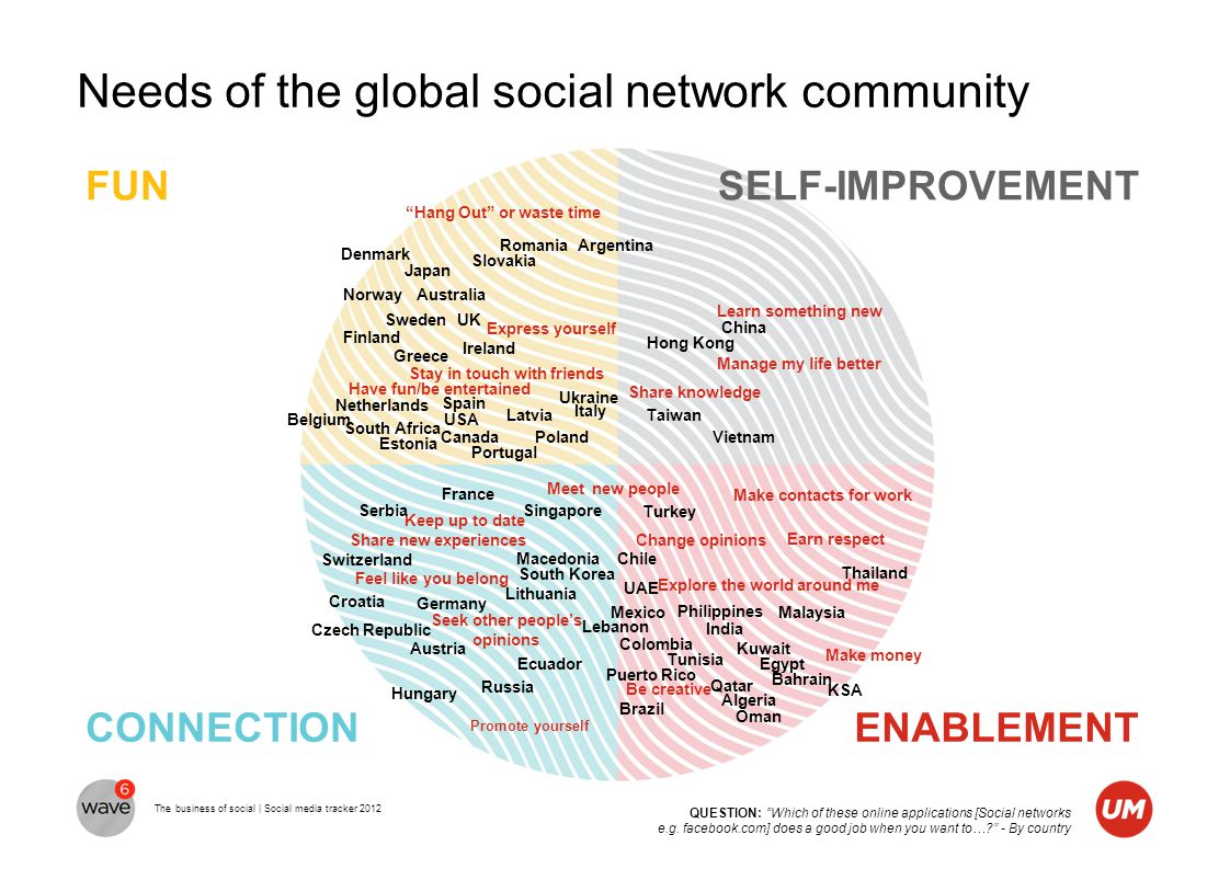 The business of social | Social media tracker 2012 Needs of the global social network community Promote yourself Japan Share knowledge Be creative Mak