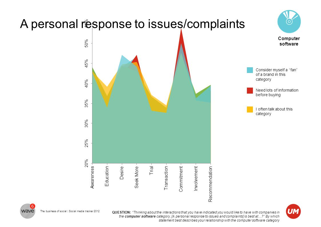 """The business of social 