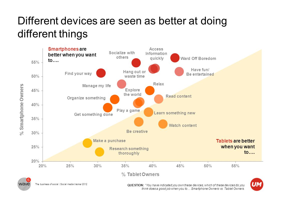 The business of social | Social media tracker 2012 Different devices are seen as better at doing different things Tablets are better when you want to…