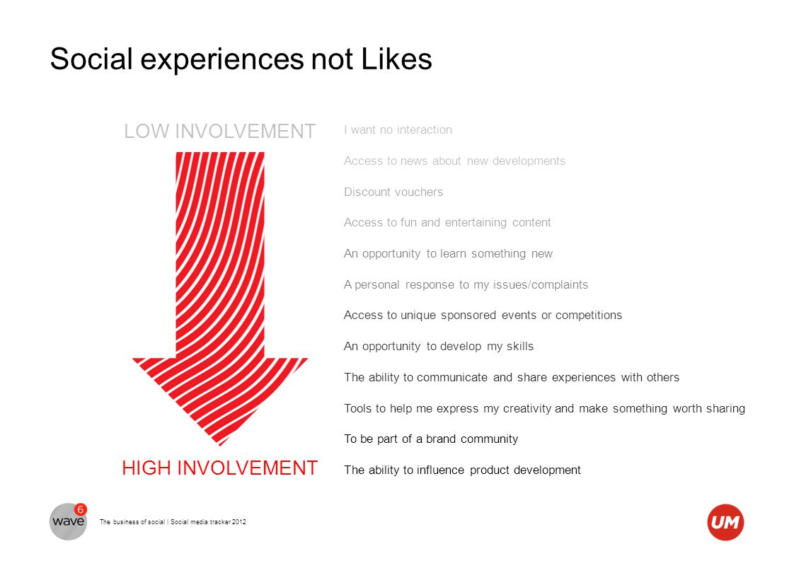 The business of social | Social media tracker 2012 Social experiences not Likes I want no interaction Access to news about new developments Discount v