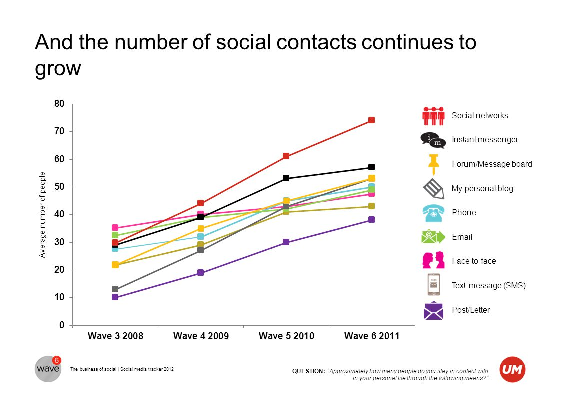 The business of social | Social media tracker 2012 The exodus is even clearer amongst the youngest audiences QUESTION: Thinking about the internet, have you visited an official company / brand website in the past 6 months?