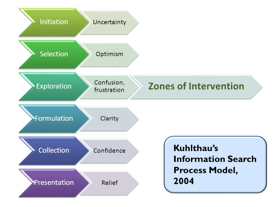 Initiation Uncertainty Selection Optimism Exploration Confusion, frustration Zones of Intervention Formulation Clarity Collection Confidence Presentation Relief Kuhlthau's Information Search Process Model, 2004