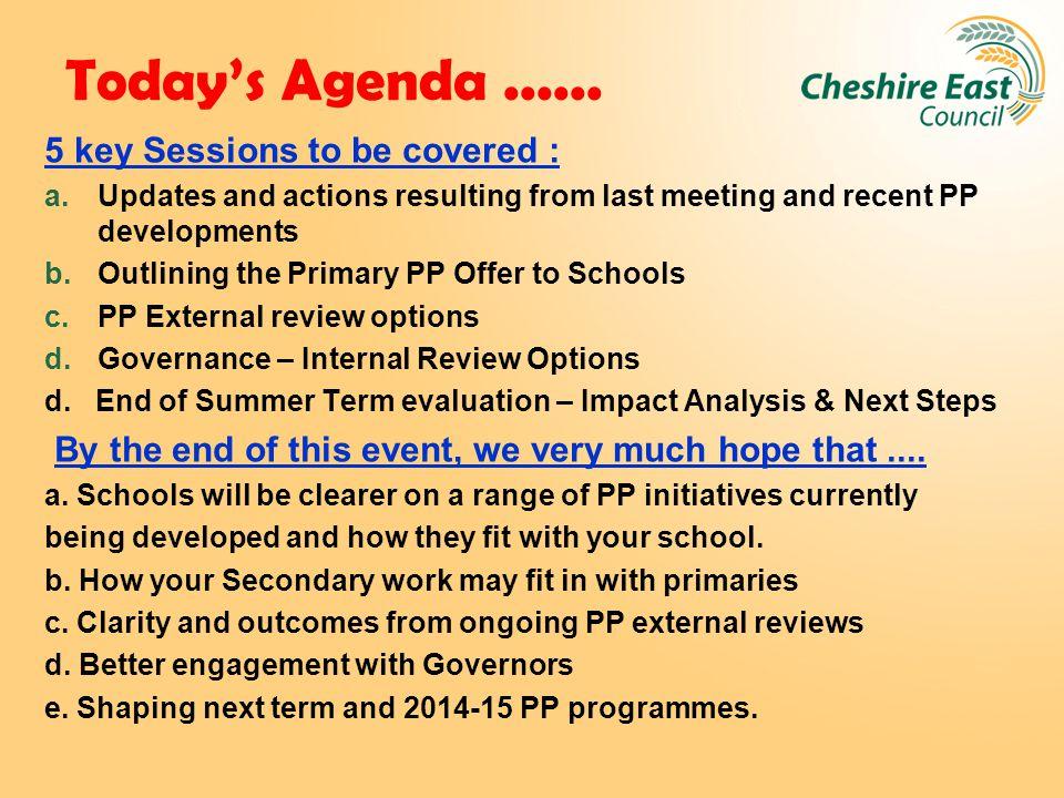 Today's Agenda......