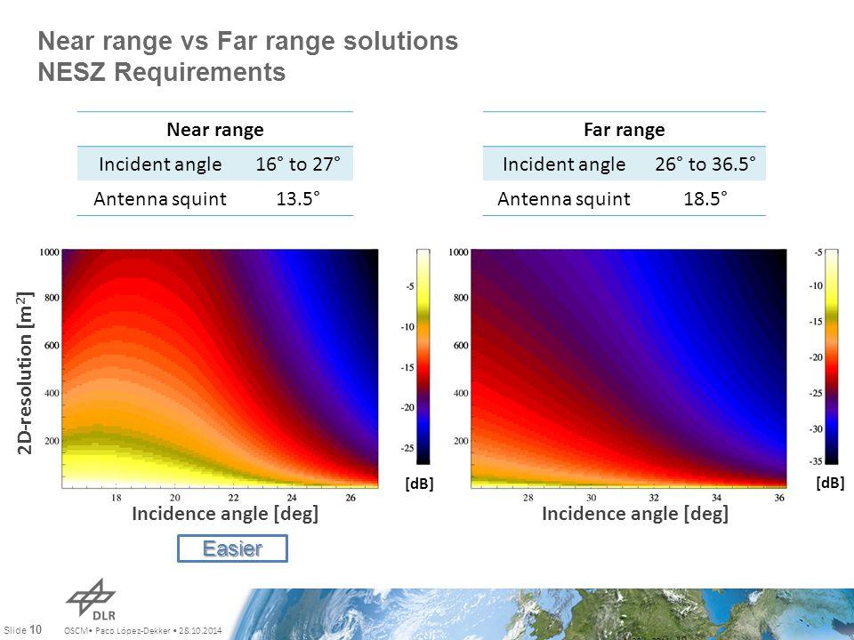 OSCM Paco López-Dekker 28.10.2014 Slide 10 Near range vs Far range solutions NESZ Requirements July 28th, 2011 10 Near range Incident angle16° to 27° Antenna squint13.5° Far range Incident angle26° to 36.5° Antenna squint18.5° 2D-resolution [m 2 ] [dB] Incidence angle [deg] Easier