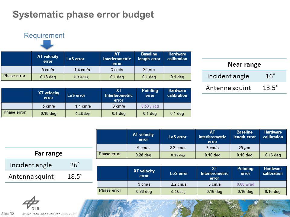 OSCM Paco López-Dekker 28.10.2014 Slide 12 Systematic phase error budget July 28th, 2011 12 AT velocity error LoS error AT Interferometric error Basel
