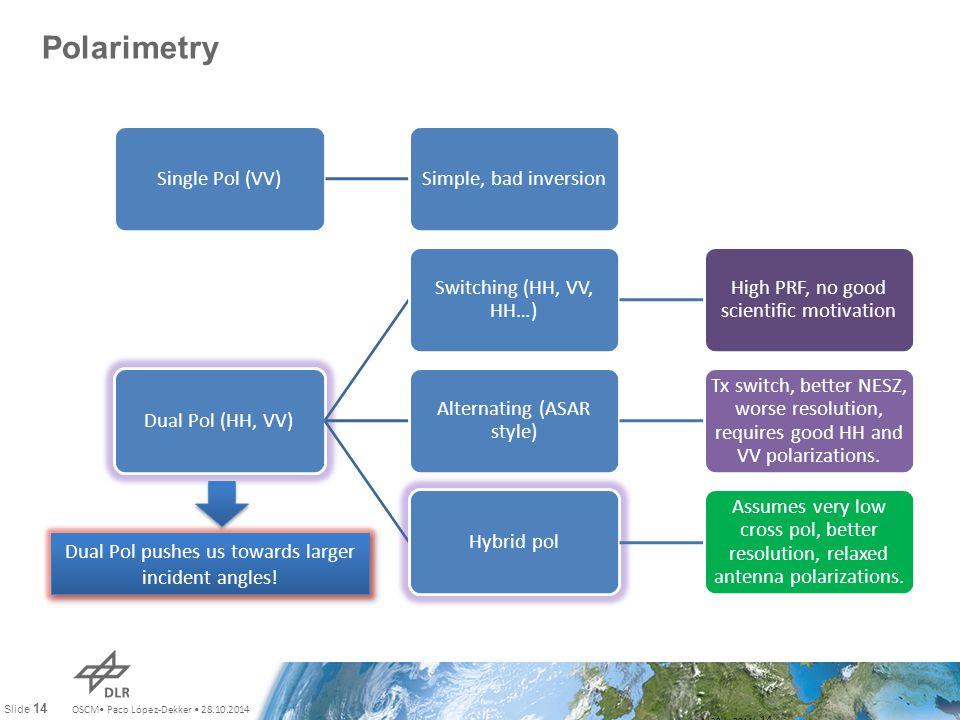 OSCM Paco López-Dekker 28.10.2014 Slide 14 Polarimetry July 28th, 2011 14 Single Pol (VV)Simple, bad inversionDual Pol (HH, VV) Switching (HH, VV, HH…